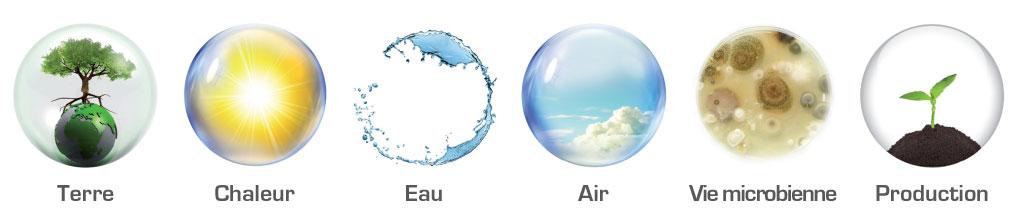 Latis Applications : - Terre - Chaleur - Eau - Air - Vie microbienne - Production